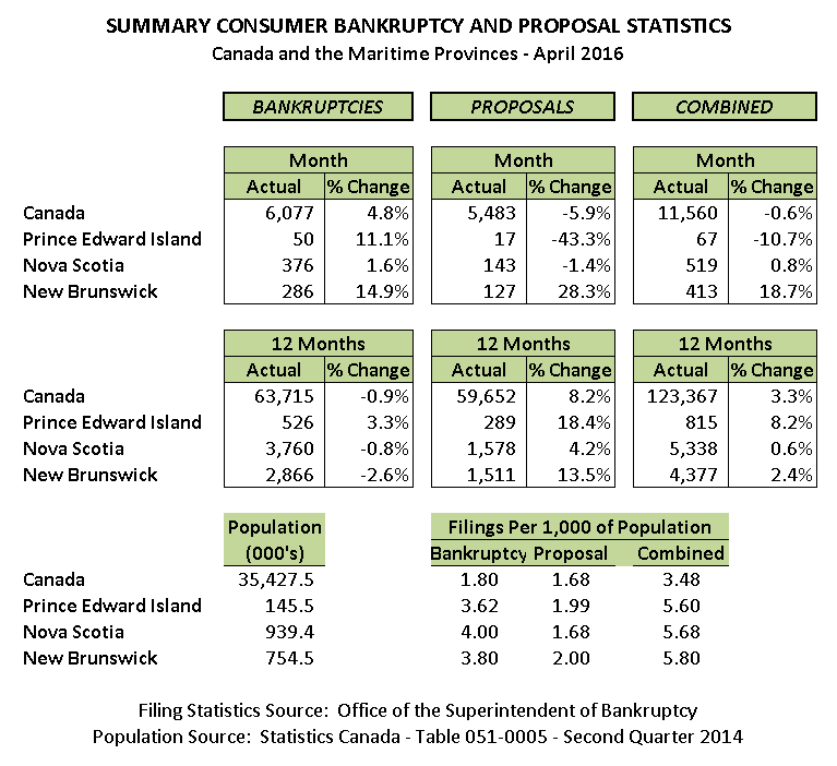 April 2016 Personal Bankruptcy & Consumer Proposal Statistics