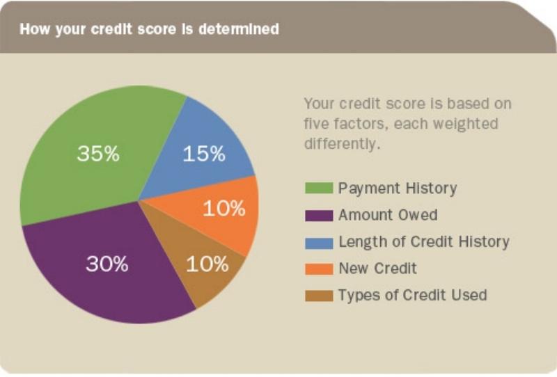Understanding Your Credit Score.jpg