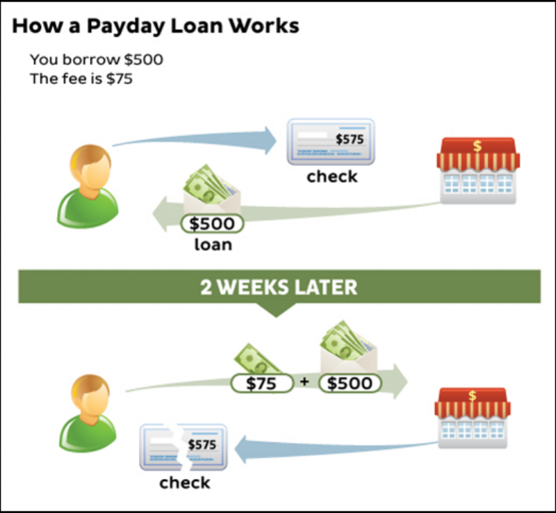 Caught in the Pay Day Loan Cycle