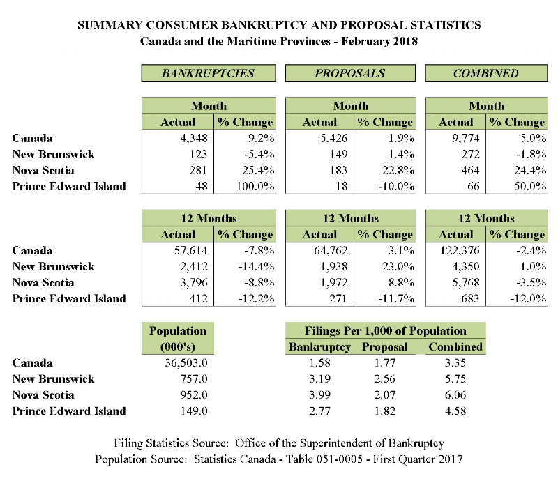 February 2018 - Personal Bankruptcy & Consumer Proposal Statistics