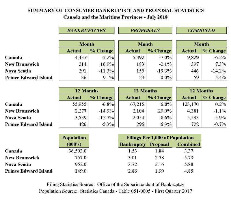 July 2018 - Personal Bankruptcy & Consumer Proposal Statistics