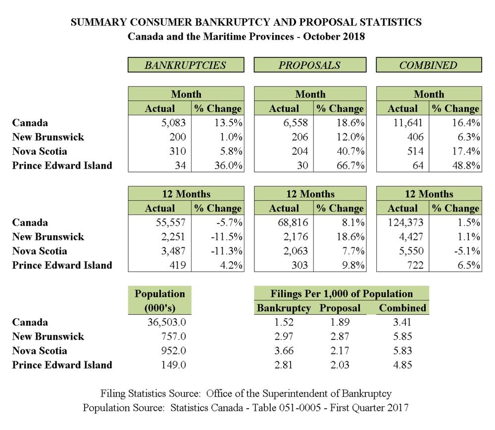 October 2018 - Personal Bankruptcy & Consumer Proposal Statistics