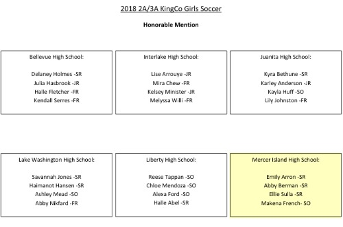2018 KingCo All League 3a honorable.jpg