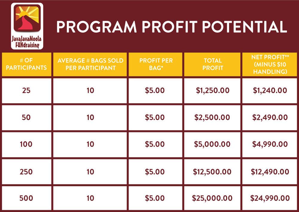 JavaJavaMoola Coffee FUNdraising Profit Potential Grid