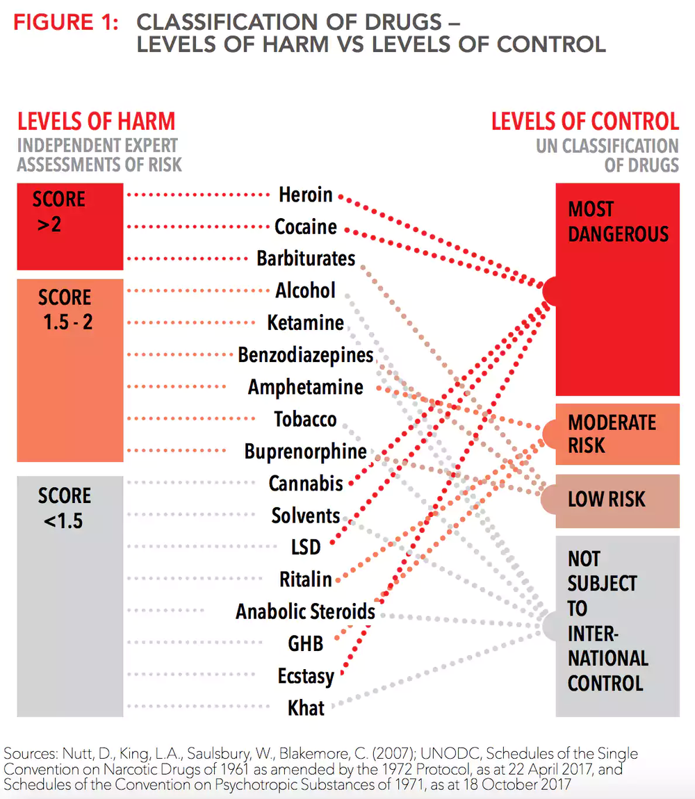 Comparison Between Levels of Control & Levels of Harm by Drug