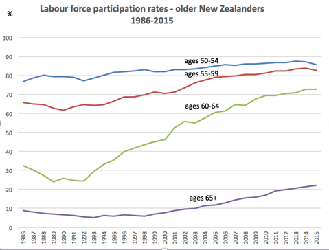Source: StatsNZ data (NZ Social Indicators) accessible here