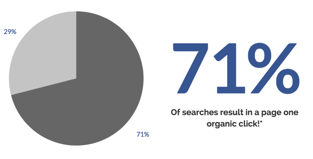 SEO Matters - Ranking first on google Google results in 33% of Search Traffic. Read this report carefully to fix your website's mistakes.
