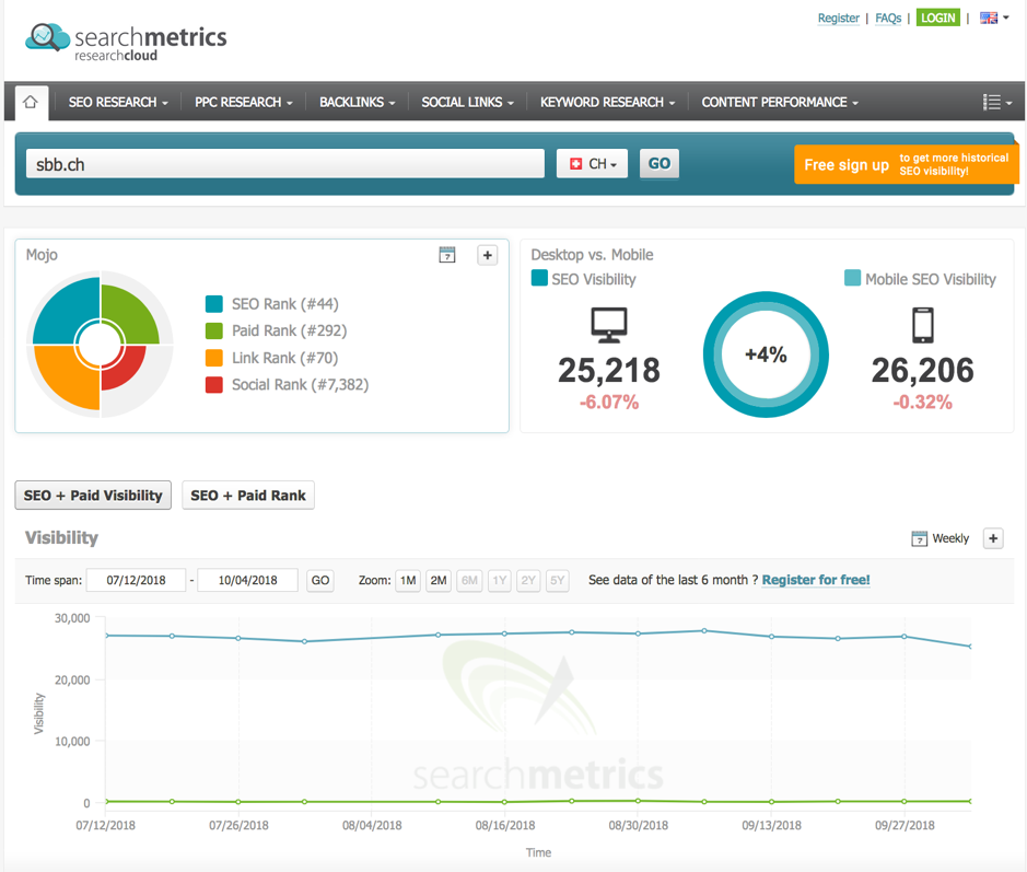 searchmetrics-analyse from  www.sbb.ch