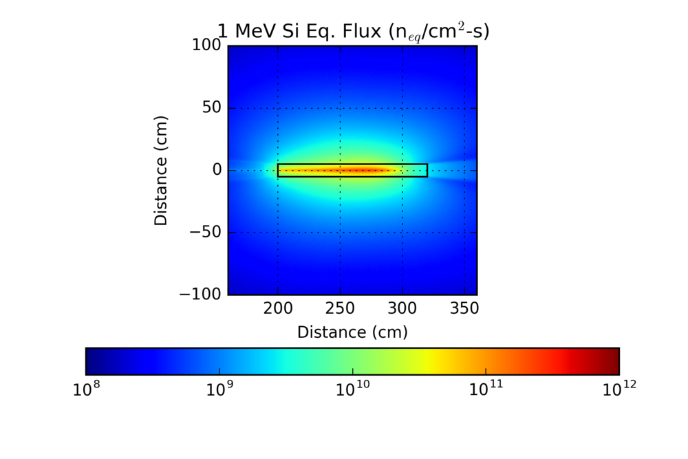 Radiation-effects-testing-flux-plot.png