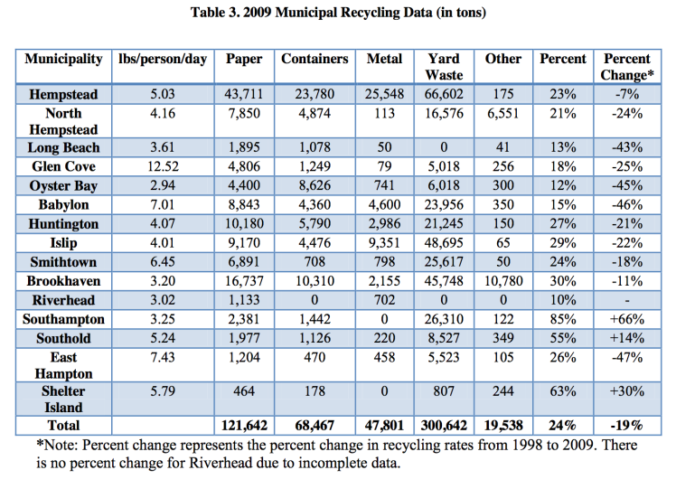 Recycling Rates in Long Island -
