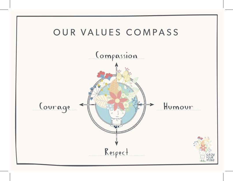GYM Values Compass PHOTO.jpg