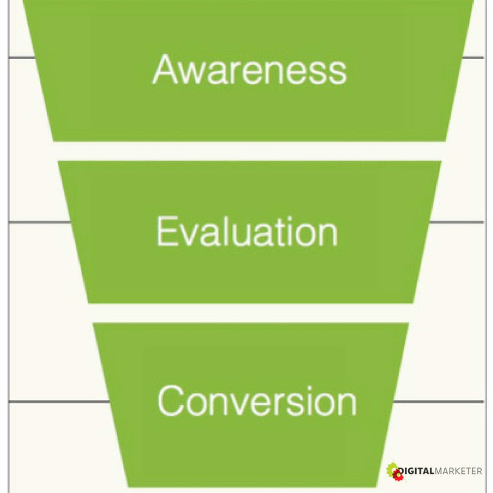 The Consumer journey is like a funnel -