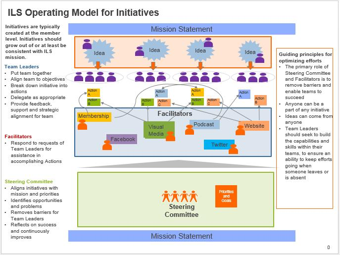 ILS operating model pic.JPG