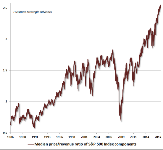 See www.hussmanfunds.com