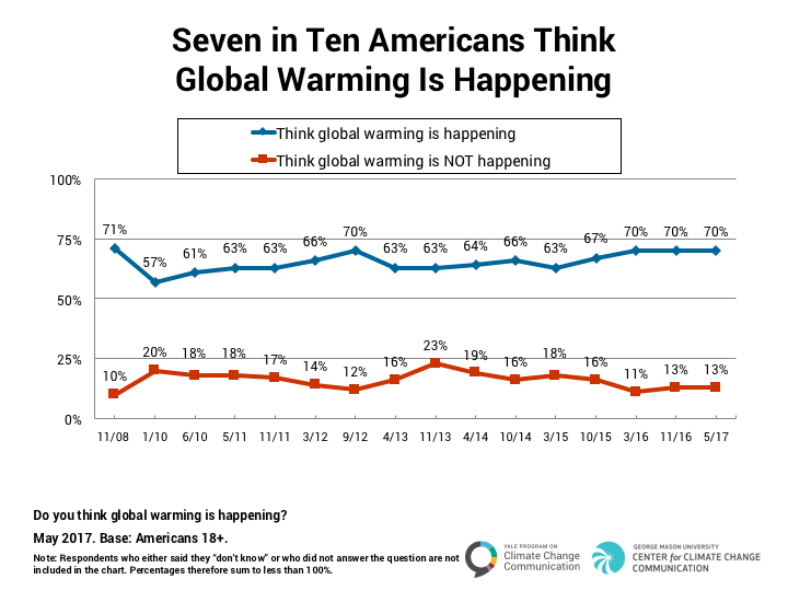 Climate_Change_American_Mind_May_2017-1.1.png