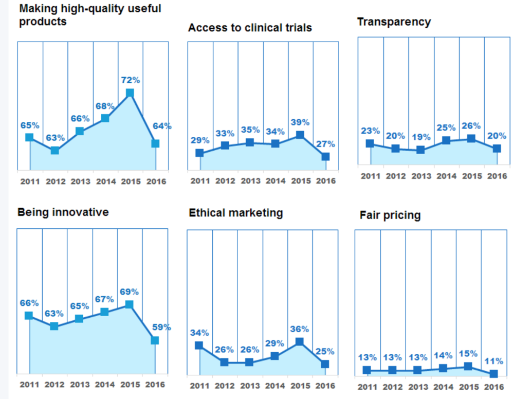 Patient-groups' perceptions of the pharma industry (2011-2016) at various activities of importance to patients,   % of total responses that stated the pharma industry was 'Excellent' or 'Good' at each activity.  Source: PatientView