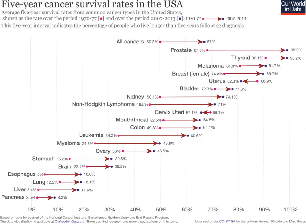 Source: https://ourworldindata.org/cancer#cancer-survival-rates
