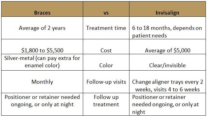 Braces vs Invisalign Chart Green Hills Dentist