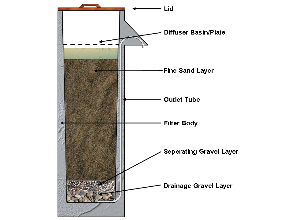 CAWST 2009b Biosand Filter.png