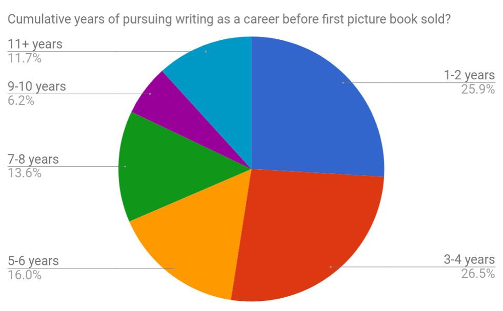 Q2 Cummulative years writing.jpg