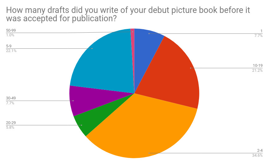Q6 How many drafts.jpg