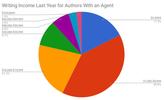 Debut advances for authors with agents.jpg