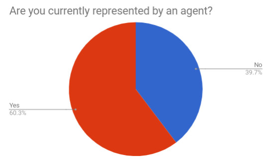 Q2 Are you currently represented agent.jpg