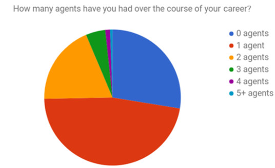 Q3 How many agents.jpg