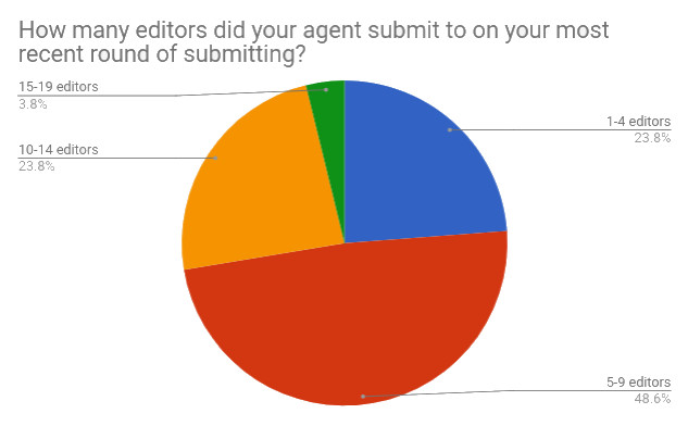 Q8 How many editors.jpg