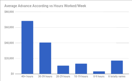 6 Advances hours worked per week MG.jpg