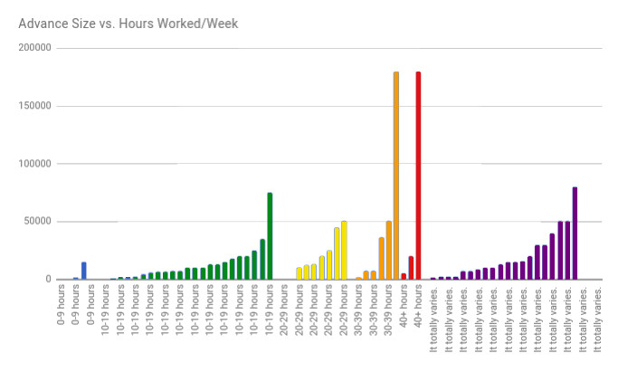 4 How many hours per week MG indicidual.jpg