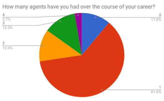 11 Middle Grade how many agents.jpg