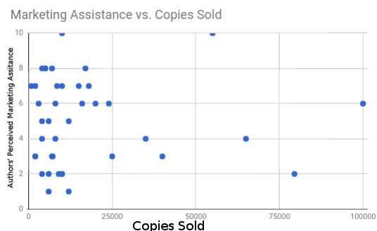 5 marketing assitence vs copies sold.jpg