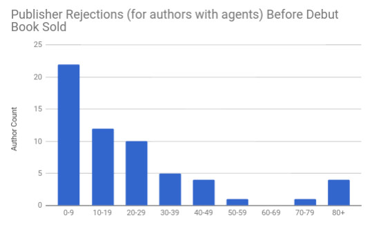 14 publisher rejections for authors with agents.jpg