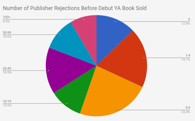 05 rejections before debut ya sold.jpg