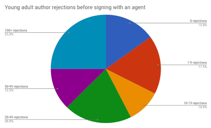 14 how many rejections before signing with agent.jpg