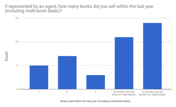 18 ya books sold last year.jpg
