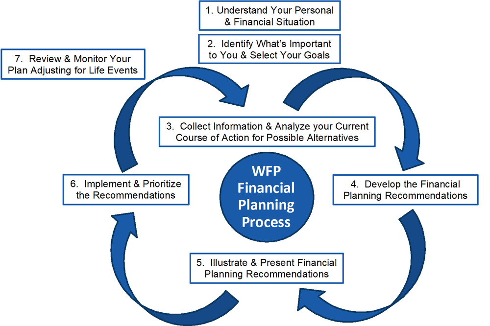 Weiser Financial Planning Process - 7 Steps.png