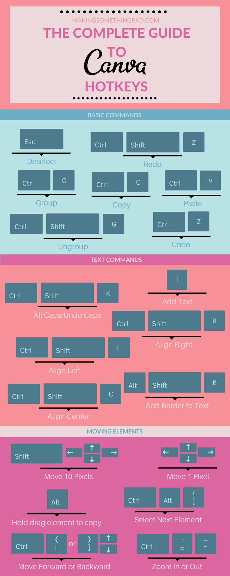 The complete guide to Canva hotkeys by MakingSomethingRad.png