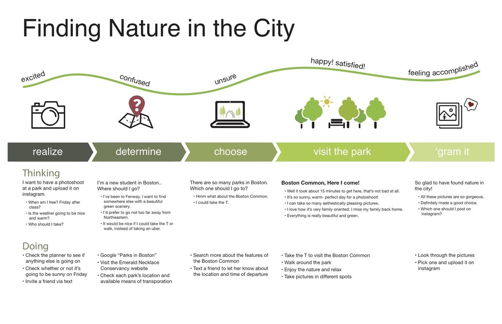 Finding Nature in the City; 2017 Experience map created for Design Process, Context, & System class at Northeastern