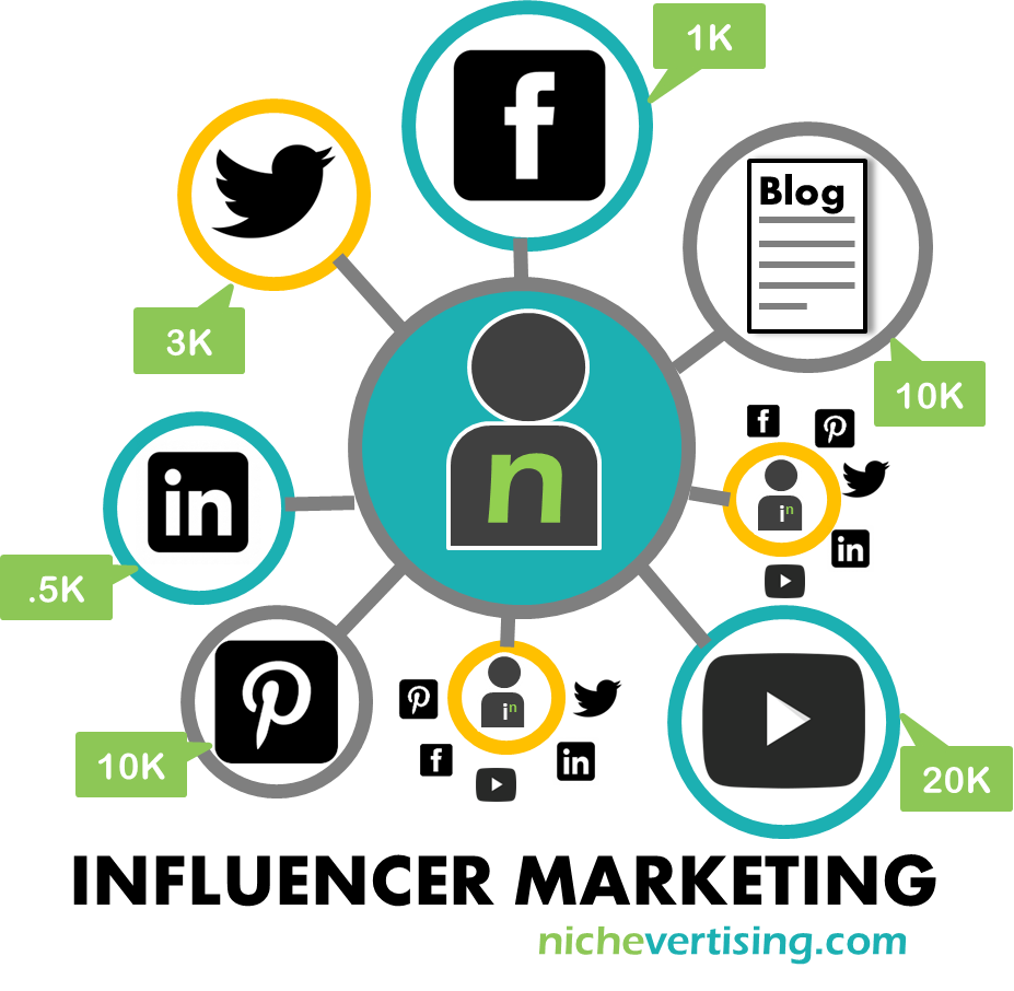 the-benefits-of-influencer-marketing1.png