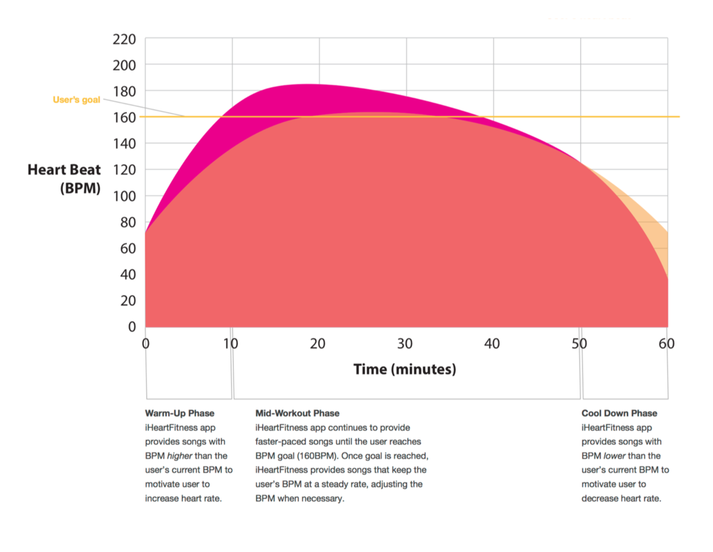 Figure 5. iHeartFitness stays ahead of the user's heart beat curve to motivate the user.