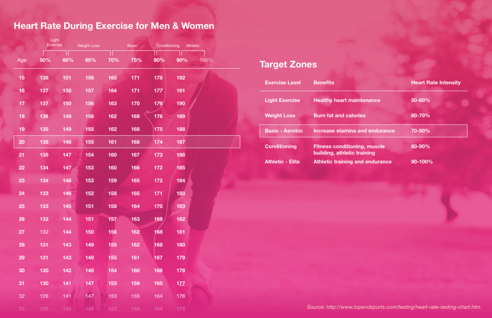 Figure 2. Heart rate during exercise for men and women.