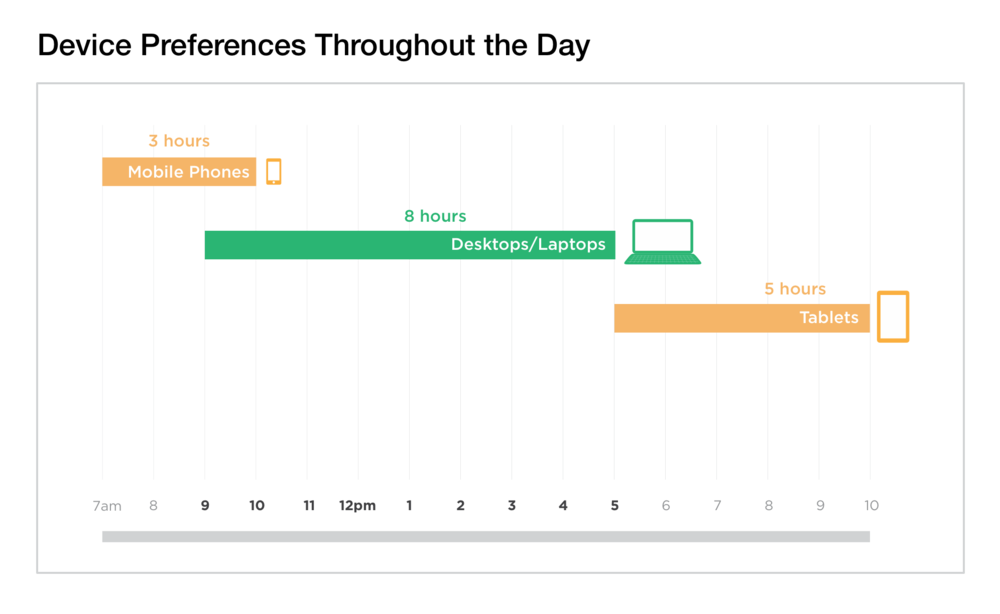 Figure 2.  Usage of desktops/laptops dominate most of each day.