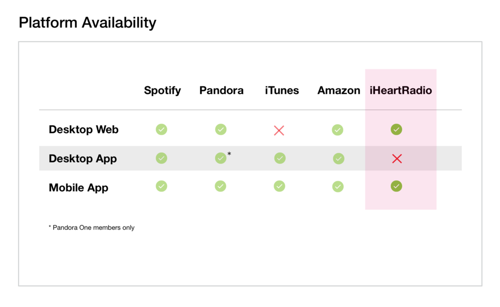 Figure 5.  Competitor platform availability.