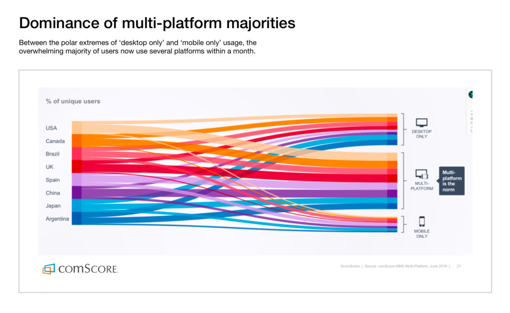 Figure 3.  Multi-platform usage has become the norm.