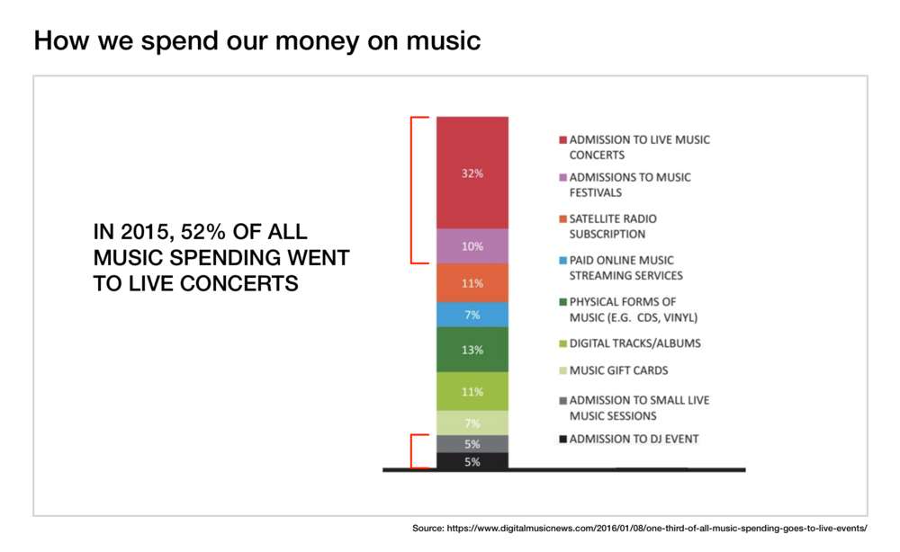 Figure 7.  How we spend our money on music.