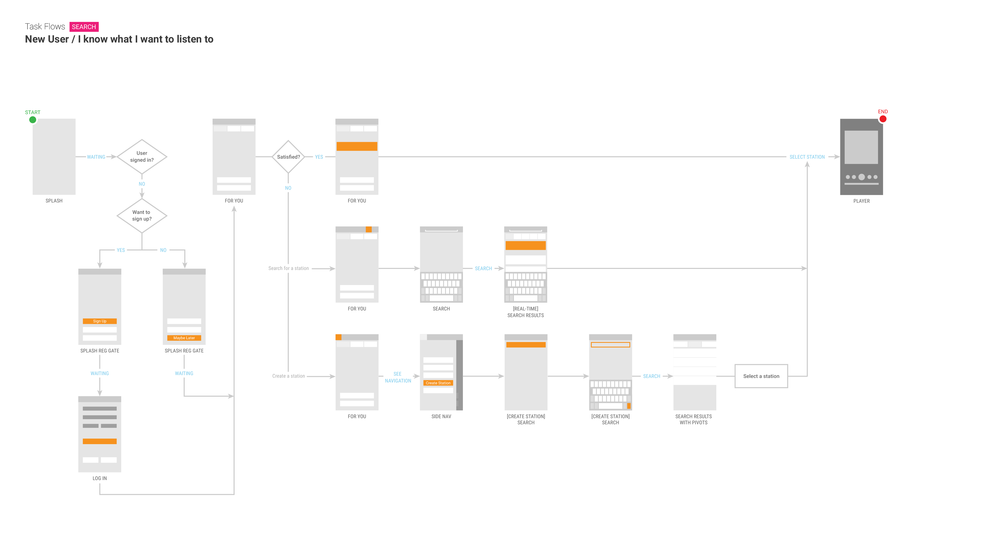 Figure 2.  New user, Search experience task flow