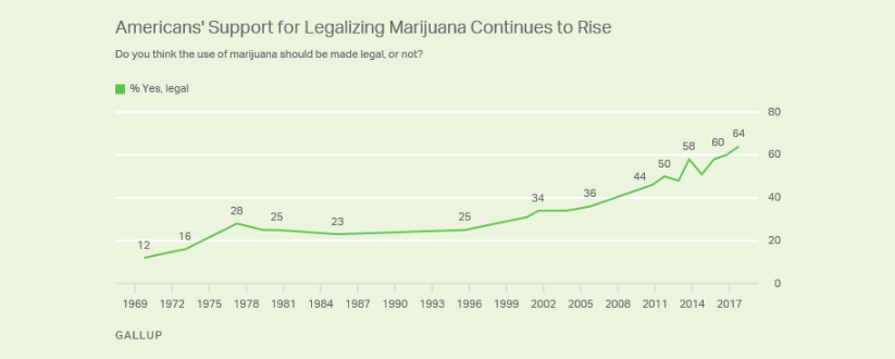 According to a 2017 Gallup poll, public support for the legalization of marijuana was at 64%.