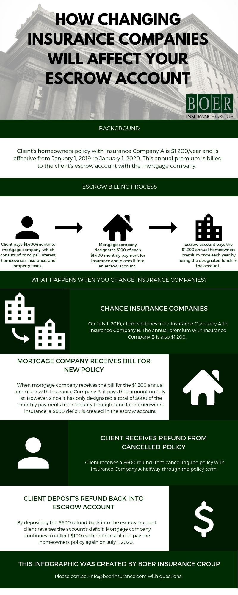 Escrow & Insurance.jpg
